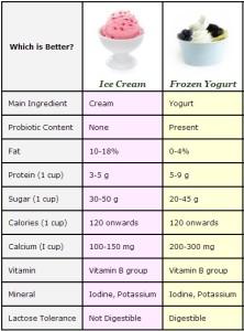 Frozen Yogurt POS Archives | POINT OF SALE | SURVEILLANCE