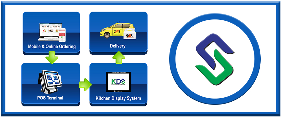 Delivery-Online-Ordering-Kitchen-Display-Point-Sale-Sintel-System-POS